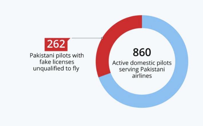 Tretjina pakistanskih pilotov brez spričeval  Vir:Statista