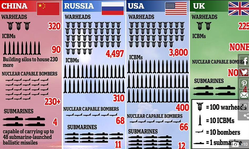 Jedrsko orožje velikih sil