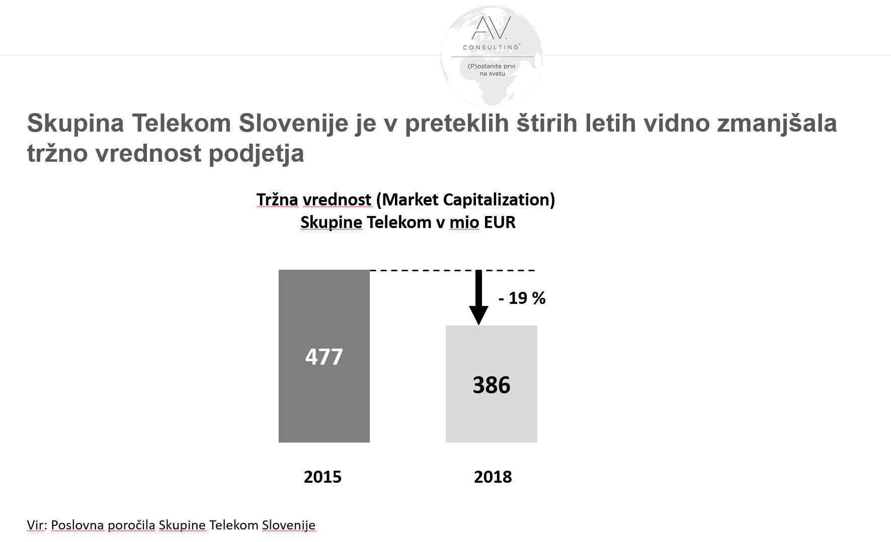 Tržna vrednost Telekoma - padla