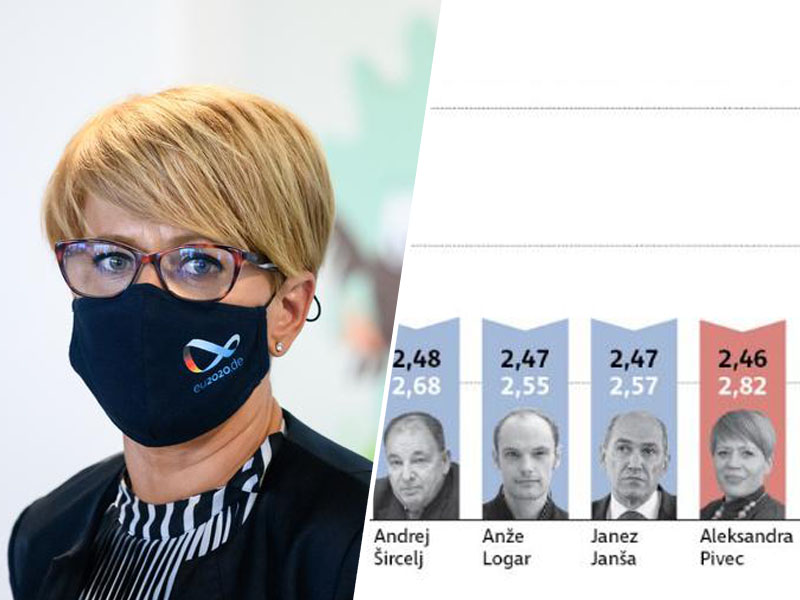 Aleksandra Pivec in ankete