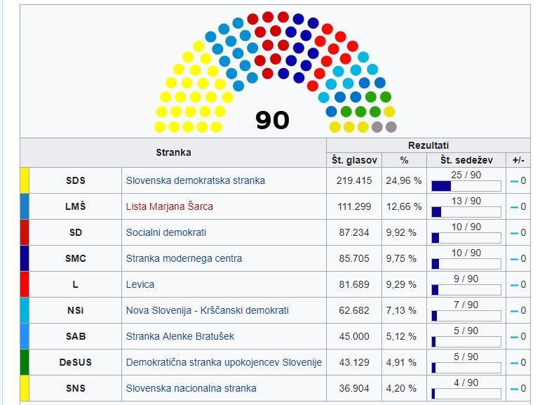 Izzidi volitev, DZ, Slovenija 2018 Vir; Wikipedia
