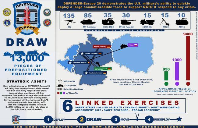 Nato vaje Defender Europe 20