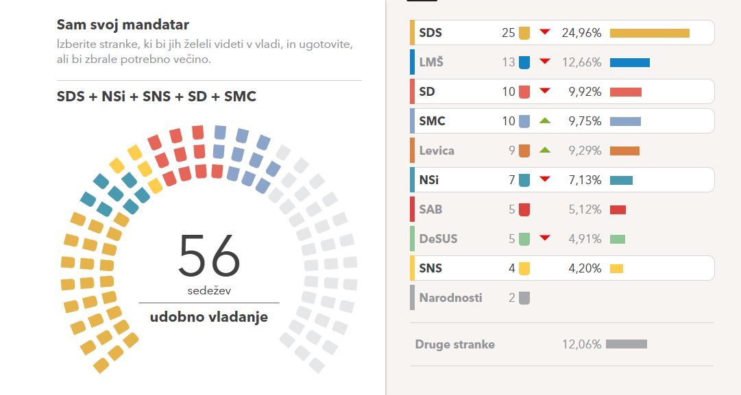 Velika koalicija - Vir: https://volilna-napoved.si/