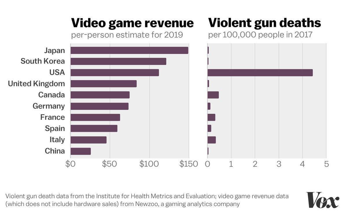 Video igre in orožje