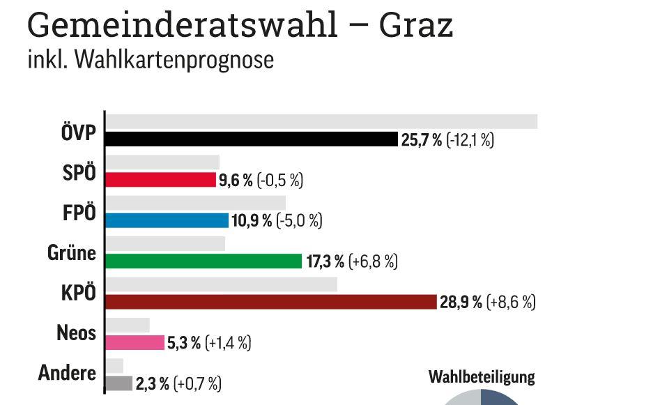 Volitve v Gradcu  Vir: Wienner Zeitung