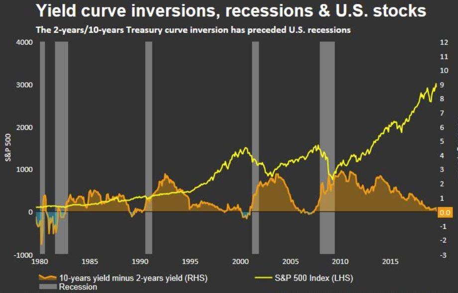 Obrnjene krivulje donosov, recesija