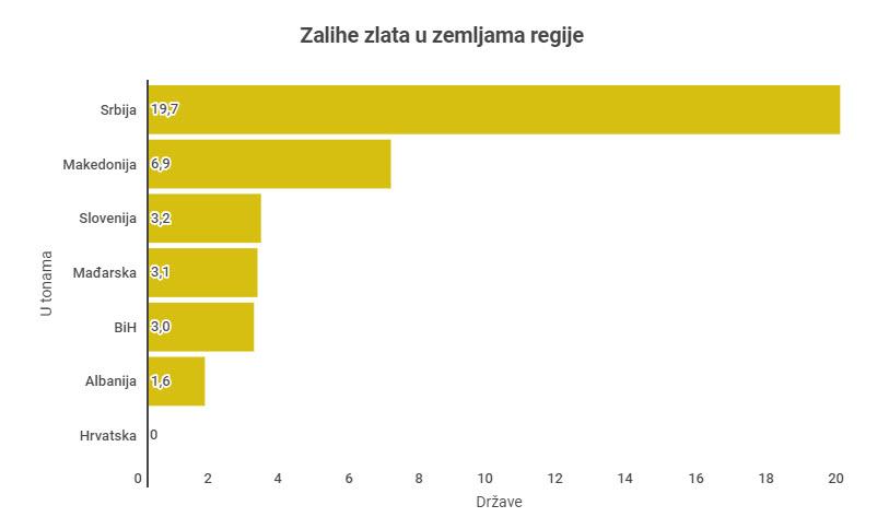 Slovenija in države regije - zlato