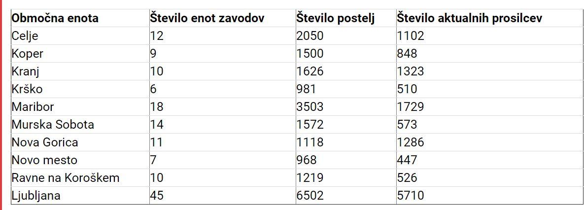 Seznam DSO-jev Vir: Slovenske novice