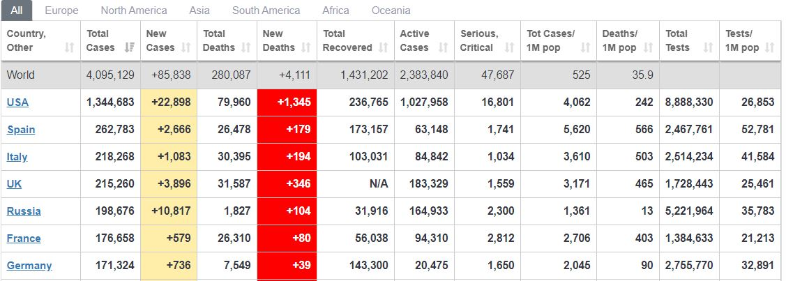 ZDA, dnevne smrti