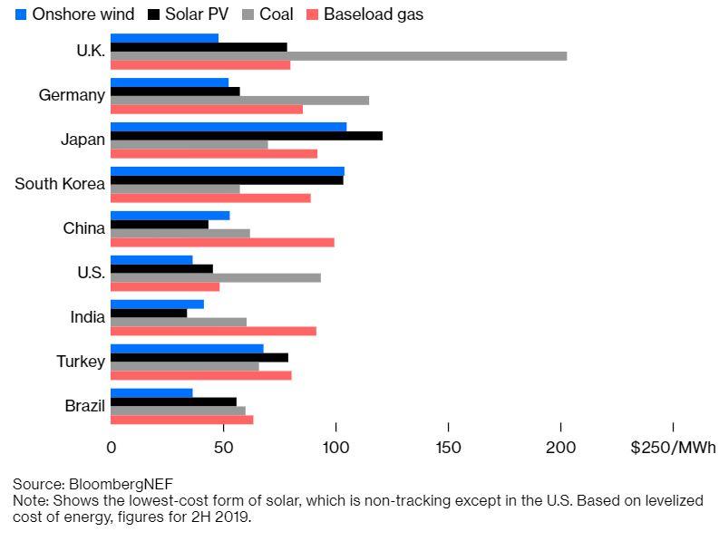 Zelena energija in cene  Vir:Blooomberg