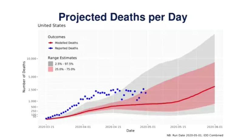 Napovedi smrti zaradi koronavirusa v ZDA - maj 2020